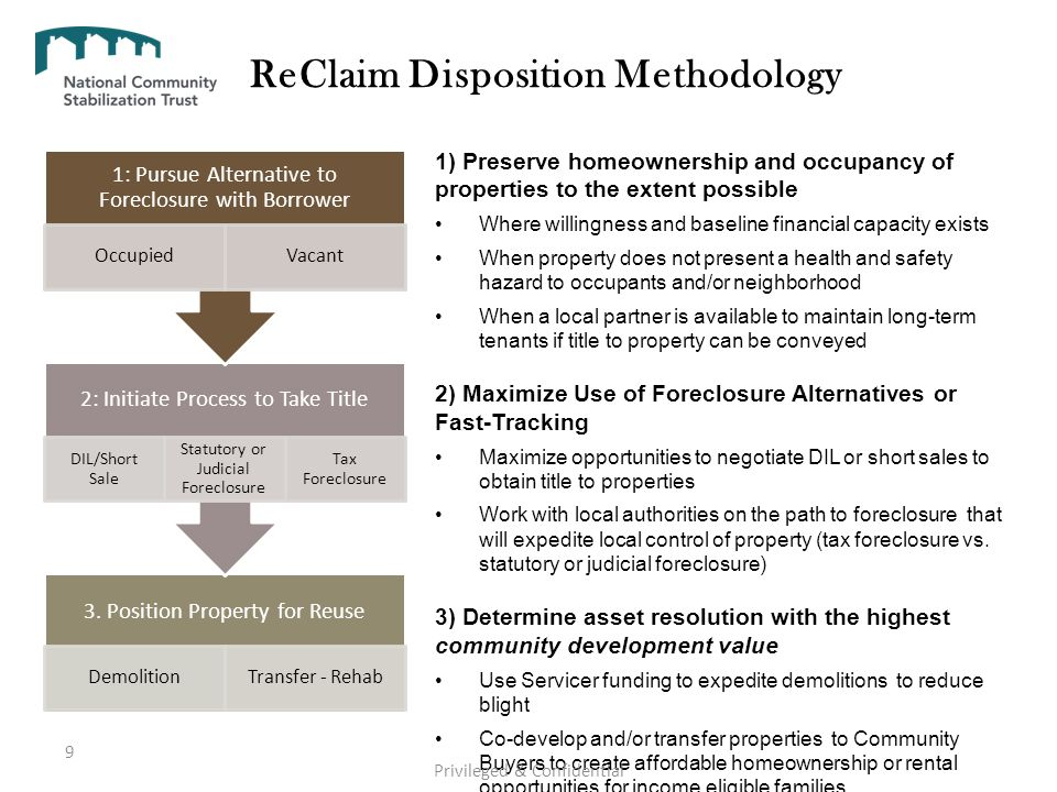 ReClaim Disposition Methodology 3. Position Property for Reuse DemolitionTransfer - Rehab 2: Initiate Process to Take Title DIL/Short Sale Statutory o