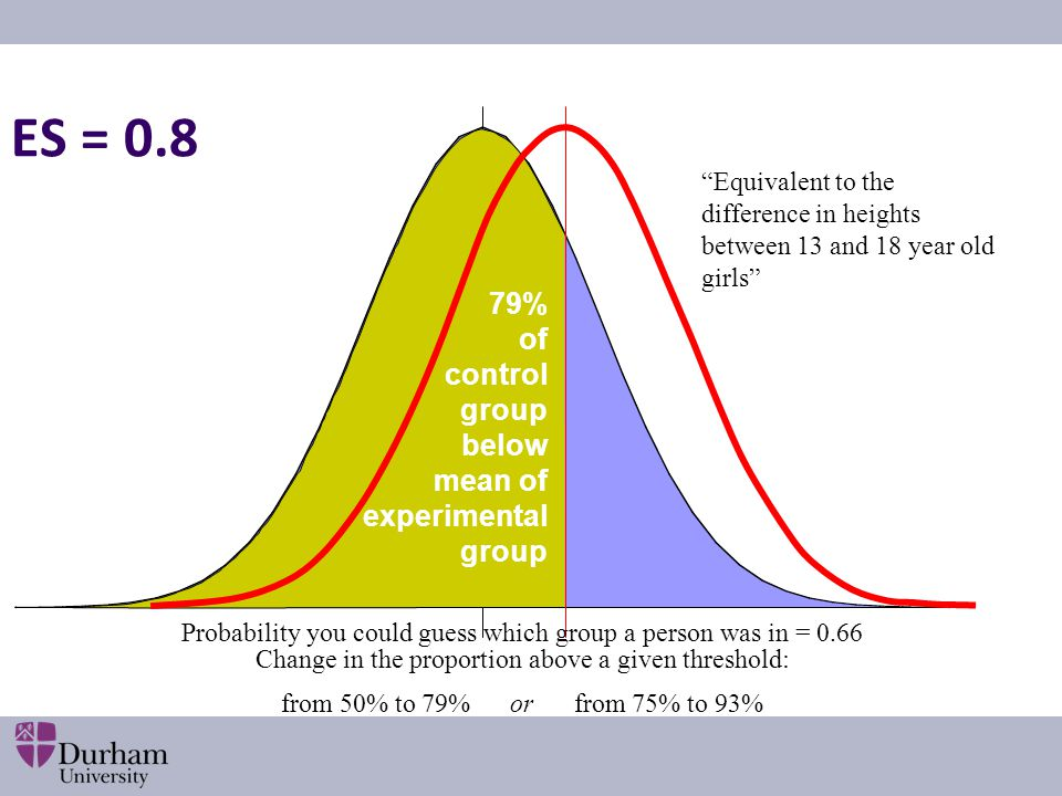 """Equivalent to the difference in heights between 13 and 18 year old girls"" 79% of control group below mean of experimental group Probability you could"