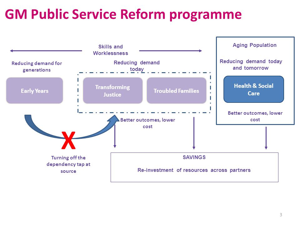 Lead Commissioner P P P P P P Alliance Agreement 14 BENEFITS Full range of services within a single management arrangement – more effective, efficient and coordinated care Collaborative environment without the need for new organisational forms Aligns interests of commissioners and providers, removing organisational and professional 'silos' that contribute to fragmented and sub-optimal care Collective ownership of opportunities and responsibilities; any 'gain' or 'pain' is linked to performance overall Supports a focus on outcomes and incentivises better management of population demand CCG, City Council, SRFT, GMW Health, social care & wellbeing for 65+ (may excl.
