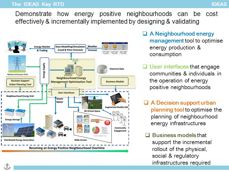 IDEAS Demonstrate how energy positive neighbourhoods can be cost effectively & incrementally implemented by designing & validating The IDEAS Key RTD 6  A Neighbourhood energy management tool to optimise energy production & consumption  User interfaces that engage communities & individuals in the operation of energy positive neighbourhoods  A Decision support urban planning tool to optimise the planning of neighbourhood energy infrastructures  Business models that support the incremental rollout of the physical, social & regulatory infrastructures required