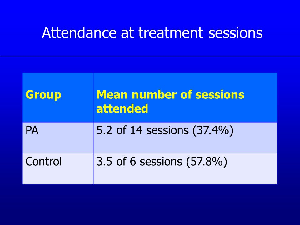 Attendance at treatment sessions Group Mean number of sessions attended PA 5.2 of 14 sessions (37.4%) Control3.5 of 6 sessions (57.8%)