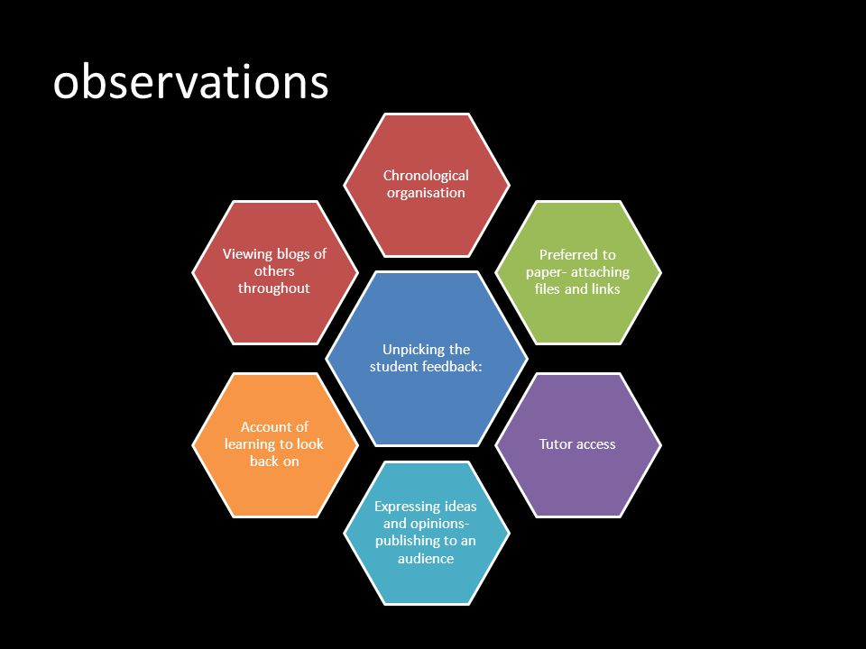 observations Unpicking the student feedback: Chronological organisation Preferred to paper- attaching files and links Tutor access Expressing ideas an