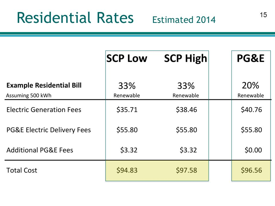 15 Residential Rates Estimated 2014