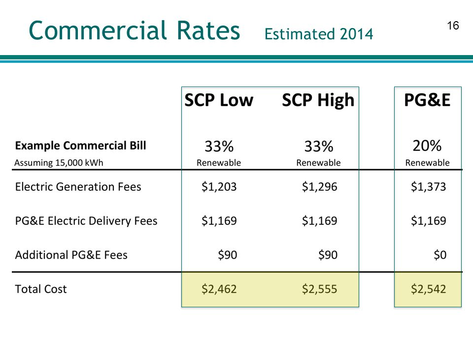 16 Commercial Rates Estimated 2014