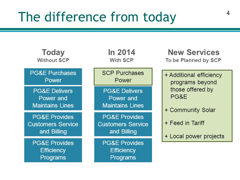 4 The difference from today PG&E Purchases Power PG&E Delivers Power and Maintains Lines PG&E Provides Customers Service and Billing PG&E Provides Efficiency Programs Today Without SCP In 2014 With SCP SCP Purchases Power PG&E Delivers Power and Maintains Lines PG&E Provides Customers Service and Billing PG&E Provides Efficiency Programs New Services To be Planned by SCP + Additional efficiency programs beyond those offered by PG&E + Community Solar + Feed in Tariff + Local power projects
