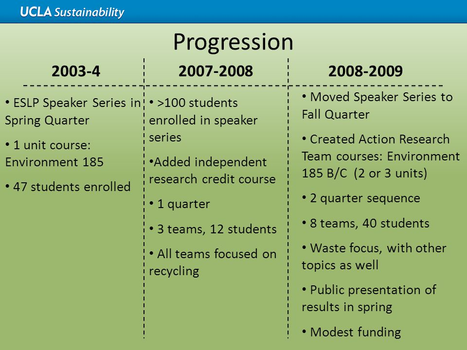 Progression 2003-4 ESLP Speaker Series in Spring Quarter 1 unit course: Environment 185 47 students enrolled 2008-2009 Moved Speaker Series to Fall Qu