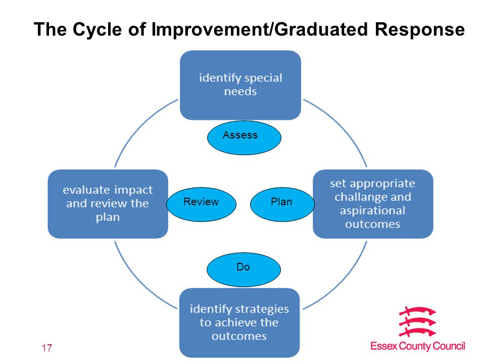 17 The Cycle of Improvement/Graduated Response Assess ReviewPlan Do