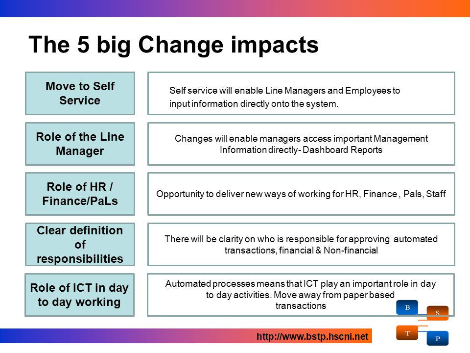 Self service will Self service will enable Line Managers and Employees to input information directly onto the system. The 5 big Change impacts Move to