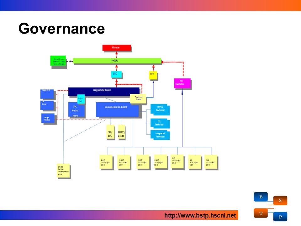 Governance http://www.bstp.hscni.net