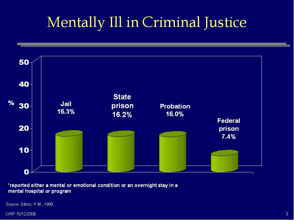 *reported either a mental or emotional condition or an overnight stay in a mental hospital or program % Federal prison 7.4% Jail 16.3% Probation 16.0%