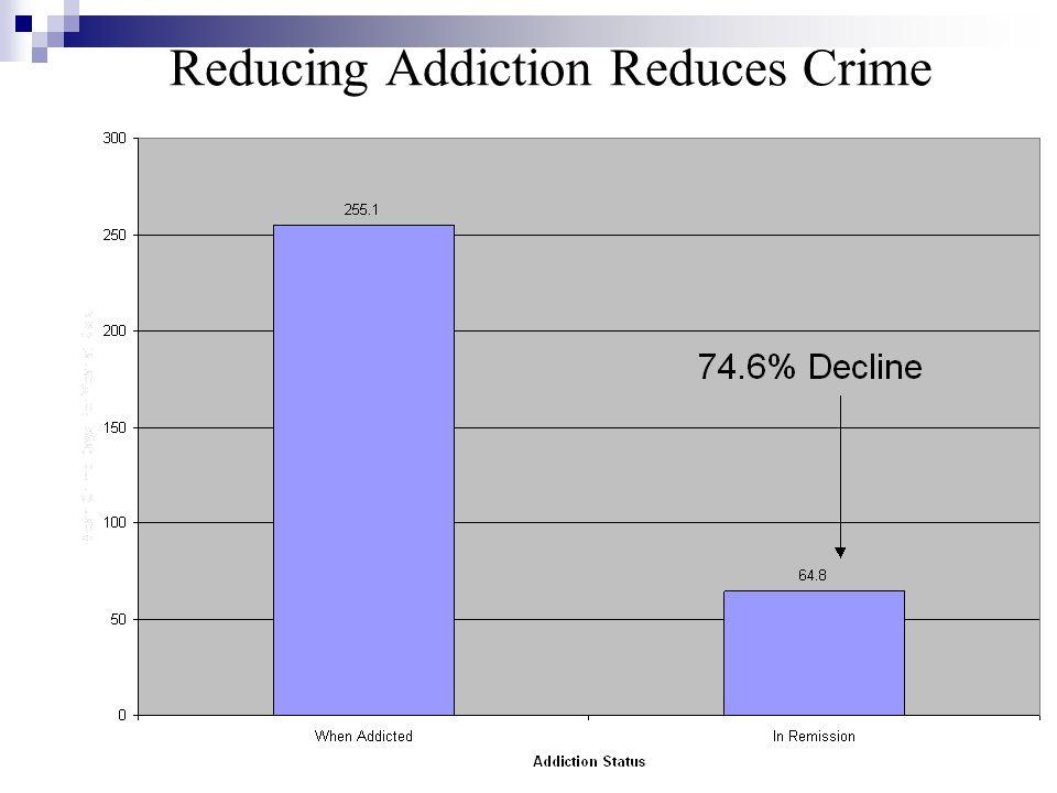 36 Reducing Addiction Reduces Crime