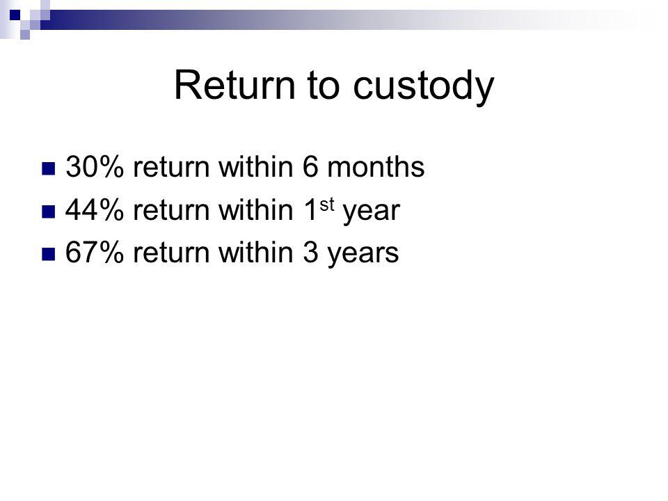 Return to custody 30% return within 6 months 44% return within 1 st year 67% return within 3 years