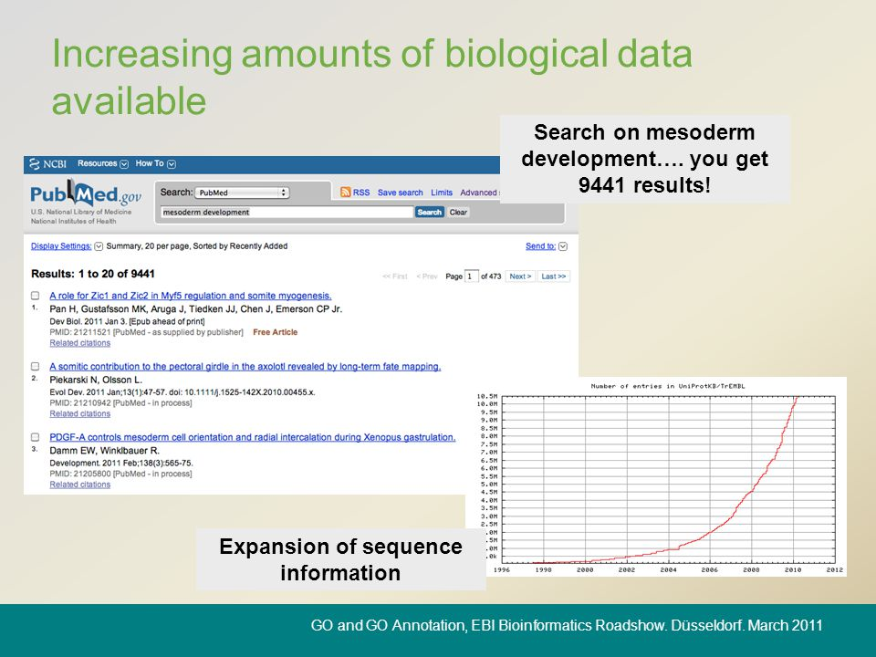 Increasing amounts of biological data available Search on mesoderm development…. you get 9441 results! Expansion of sequence information GO and GO Ann