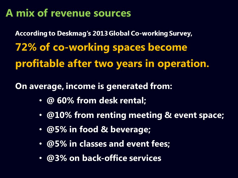 According to Deskmag's 2013 Global Co-working Survey, 72% of co-working spaces become profitable after two years in operation.