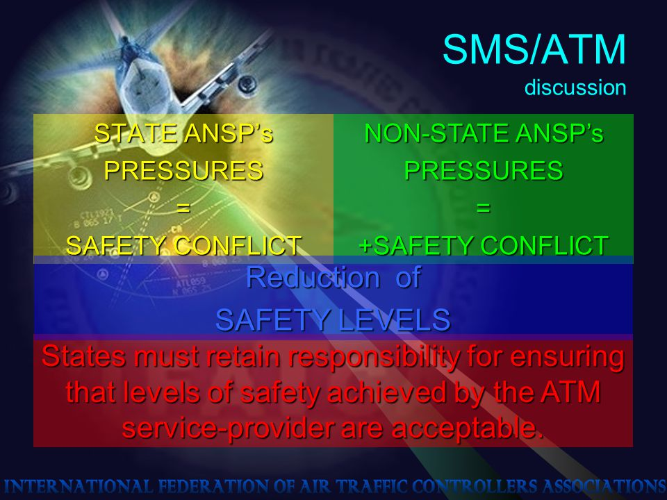 SMS/ATM discussion STATE ANSP's PRESSURES= SAFETY CONFLICT NON-STATE ANSP's PRESSURES= +SAFETY CONFLICT States must retain responsibility for ensuring