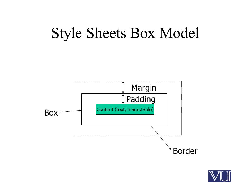 2 Style Sheets Box Model Content (text,image,table) Margin Padding Border Box