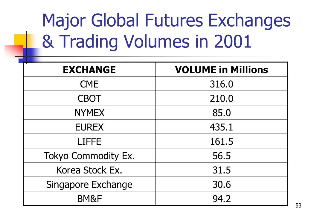 53 Major Global Futures Exchanges & Trading Volumes in 2001 EXCHANGEVOLUME in Millions CME316.0 CBOT210.0 NYMEX85.0 EUREX435.1 LIFFE161.5 Tokyo Commodity Ex.56.5 Korea Stock Ex.31.5 Singapore Exchange30.6 BM&F94.2