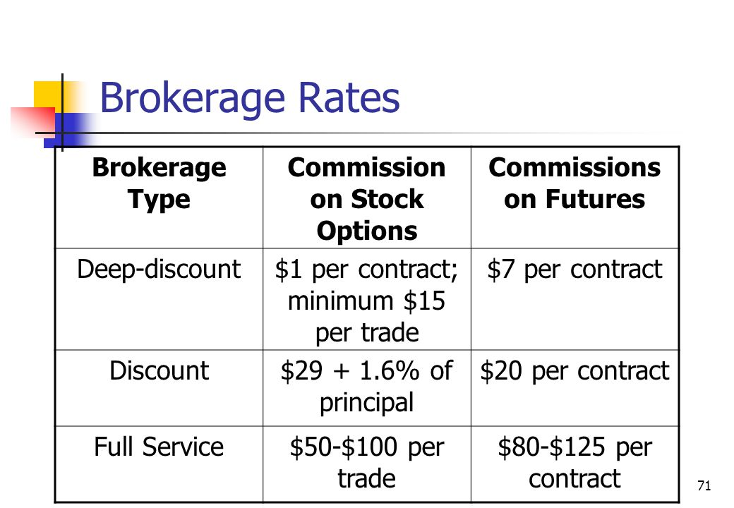 71 Brokerage Rates Brokerage Type Commission on Stock Options Commissions on Futures Deep-discount$1 per contract; minimum $15 per trade $7 per contract Discount$29 + 1.6% of principal $20 per contract Full Service$50-$100 per trade $80-$125 per contract