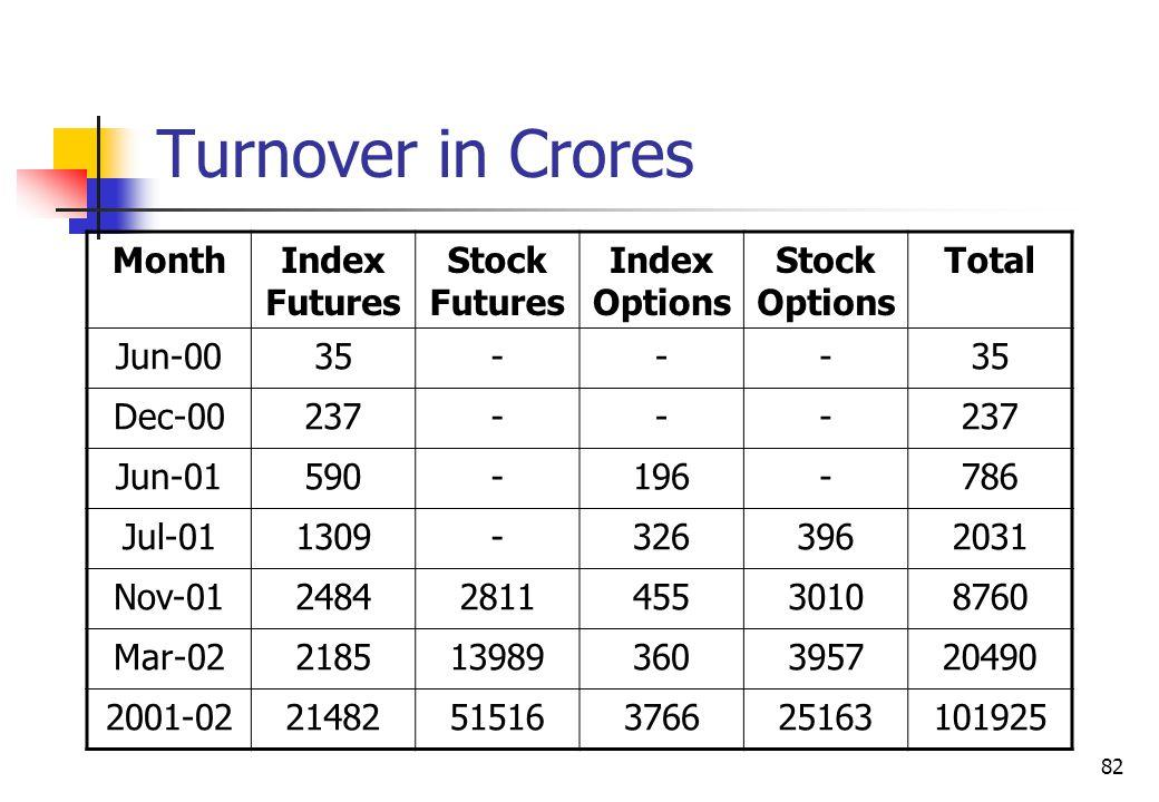 82 Turnover in Crores MonthIndex Futures Stock Futures Index Options Stock Options Total Jun-0035--- Dec-00237--- Jun-01590-196-786 Jul-011309-3263962031 Nov-012484281145530108760 Mar-02218513989360395720490 2001-022148251516376625163101925