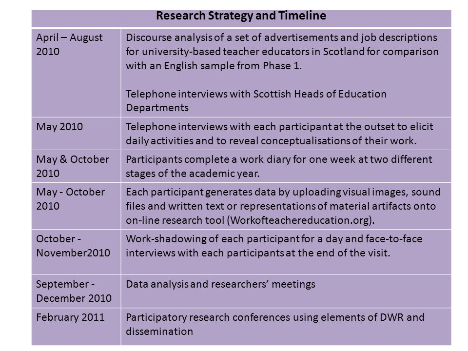 Research Strategy and Timeline April – August 2010 Discourse analysis of a set of advertisements and job descriptions for university-based teacher educators in Scotland for comparison with an English sample from Phase 1.
