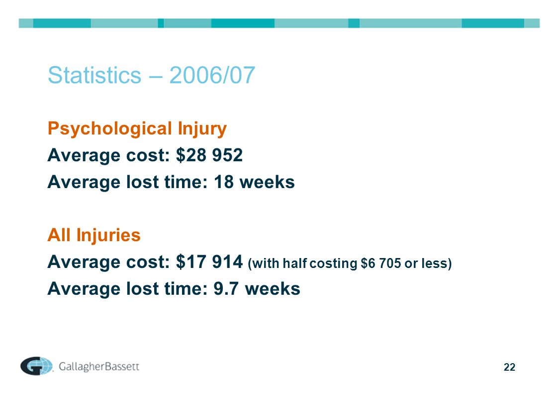 22 Statistics – 2006/07 Psychological Injury Average cost: $28 952 Average lost time: 18 weeks All Injuries Average cost: $17 914 (with half costing $