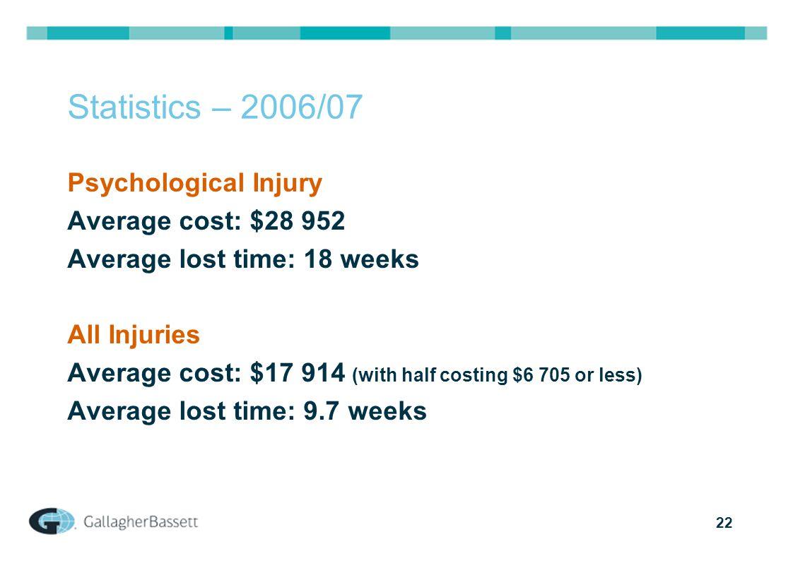 22 Statistics – 2006/07 Psychological Injury Average cost: $28 952 Average lost time: 18 weeks All Injuries Average cost: $17 914 (with half costing $6 705 or less) Average lost time: 9.7 weeks
