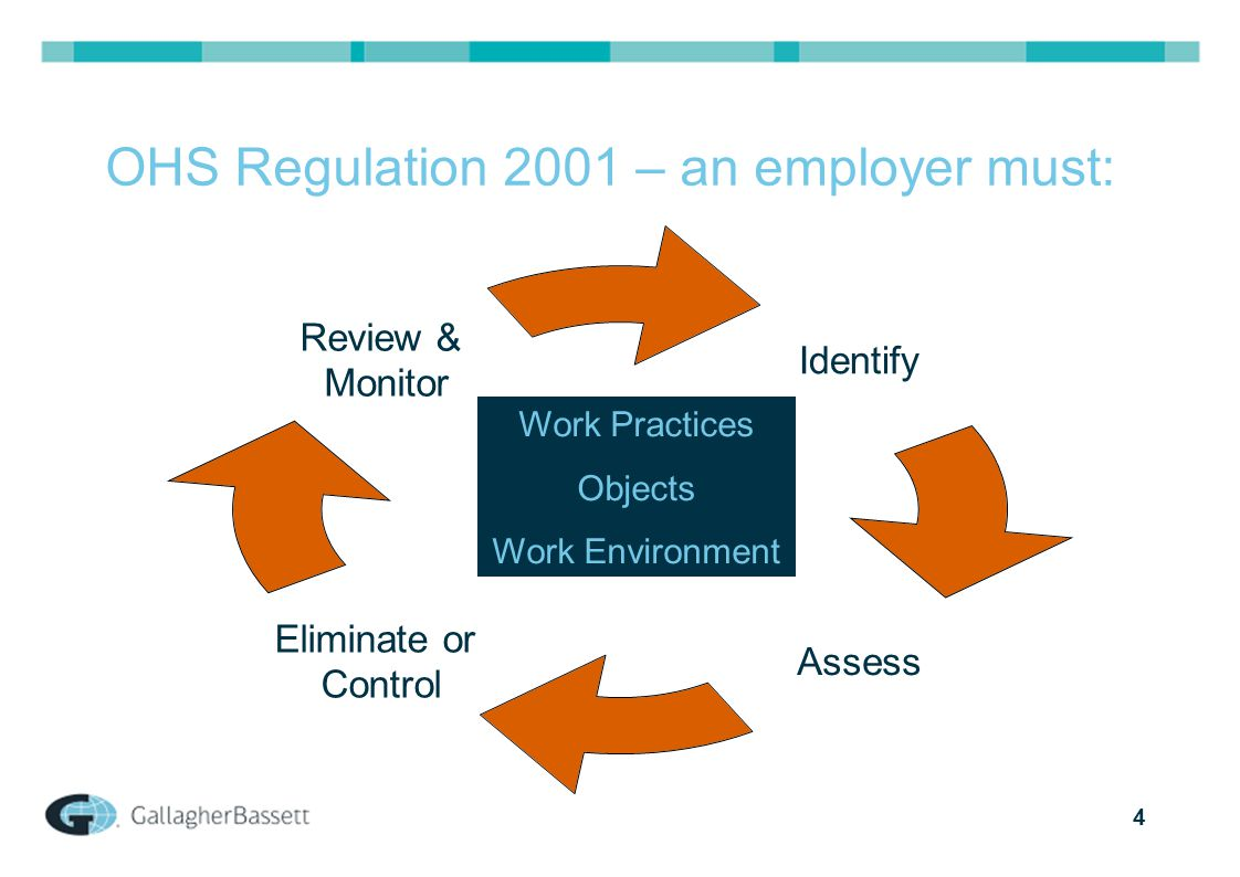 4 OHS Regulation 2001 – an employer must: Identify Assess Eliminate or Control Review & Monitor Work Practices Objects Work Environment