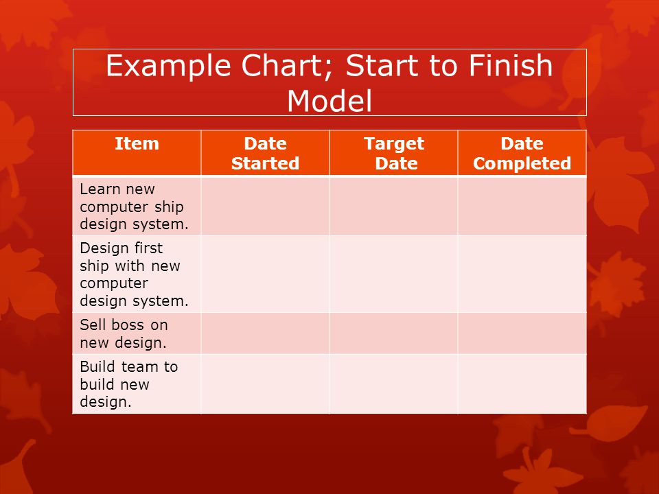 Example Chart; Start to Finish Model ItemDate Started Target Date Date Completed Learn new computer ship design system. Design first ship with new com