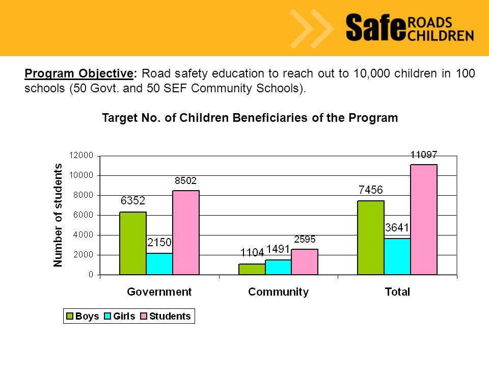 Program Objective: Improve knowledge amongst School Management Bodies (SMBs) i.e.