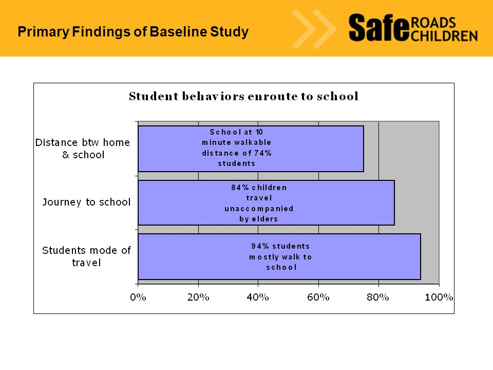 Status of Road Safety Education in Schools
