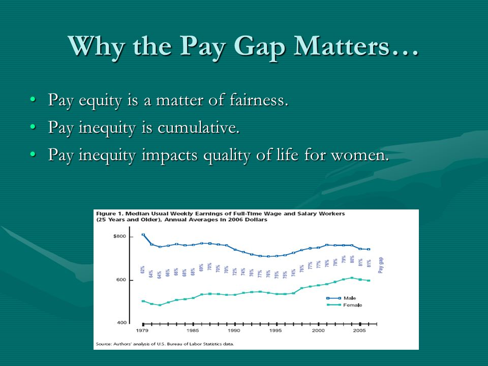 Why the Pay Gap Matters… Pay equity is a matter of fairness.Pay equity is a matter of fairness.