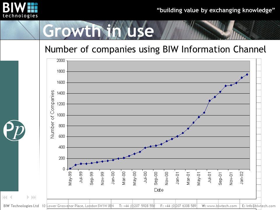 building value by exchanging knowledge BIW Technologies Ltd 10 Lower Grosvenor Place, London SW1W 0EN T: +44 (0)207 5928 550 F: +44 (0)207 6308 589 W: www.biwtech.com E: info@biwtech.com    Number of companies using BIW Information Channel Growth in use