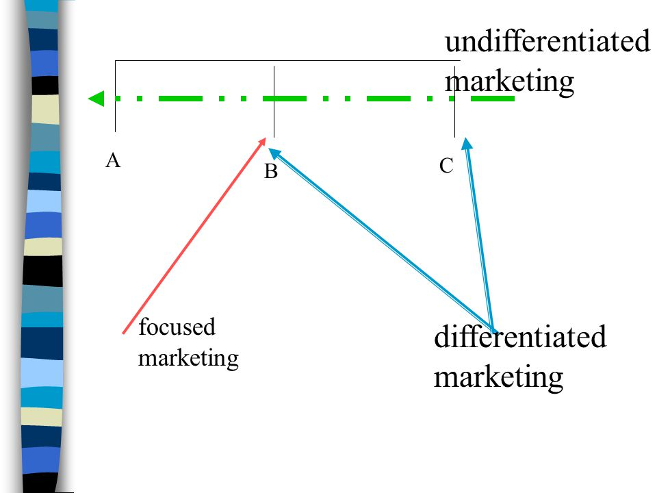 A B C focused marketing differentiated marketing undifferentiated marketing