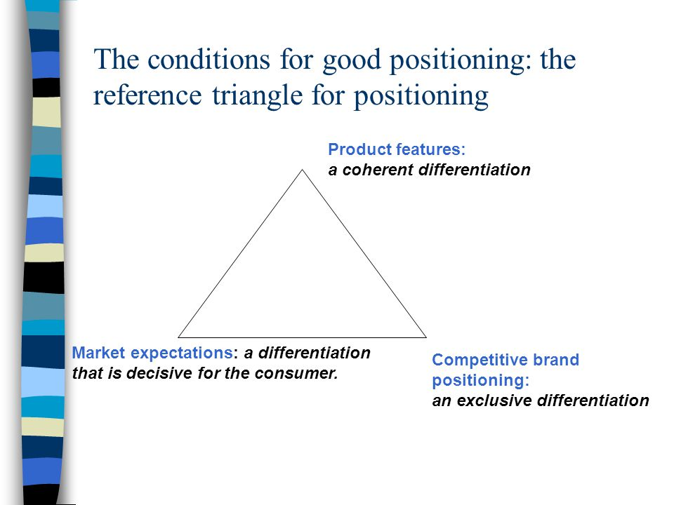 The conditions for good positioning: the reference triangle for positioning Product features: a coherent differentiation Competitive brand positioning: an exclusive differentiation Market expectations: a differentiation that is decisive for the consumer.