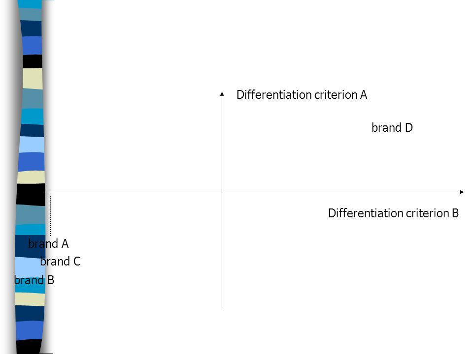 Differentiation criterion A Differentiation criterion B brand A brand C brand B brand D