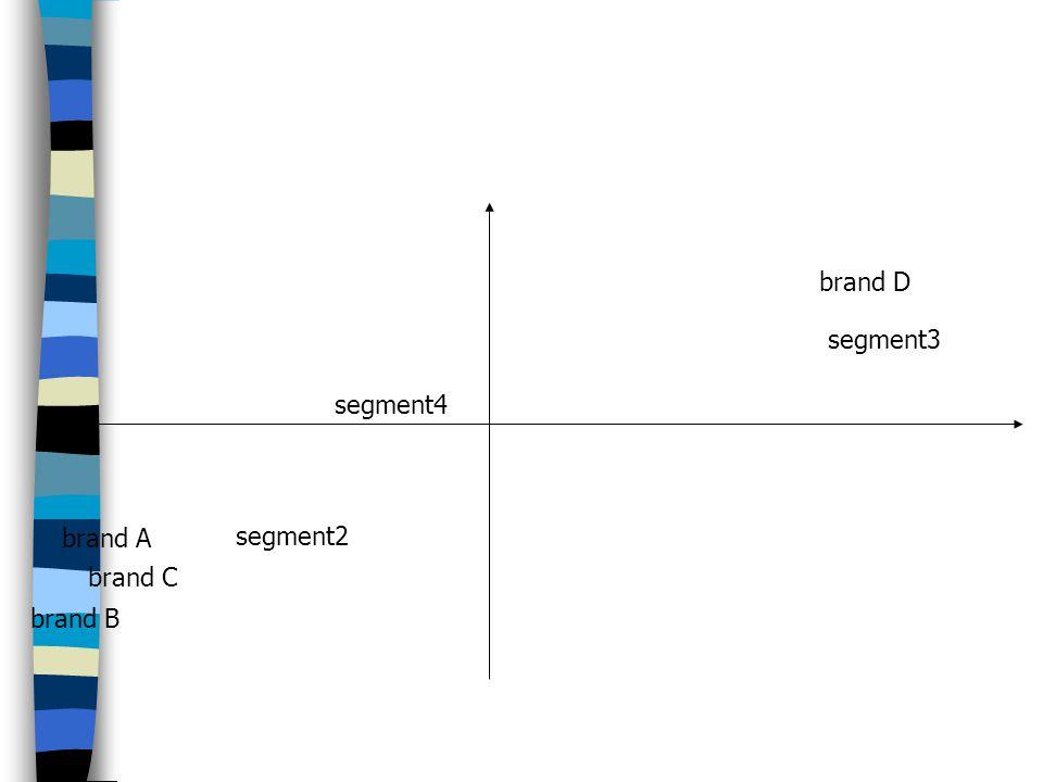 brand A brand C brand B brand D segment4 segment3 segment2