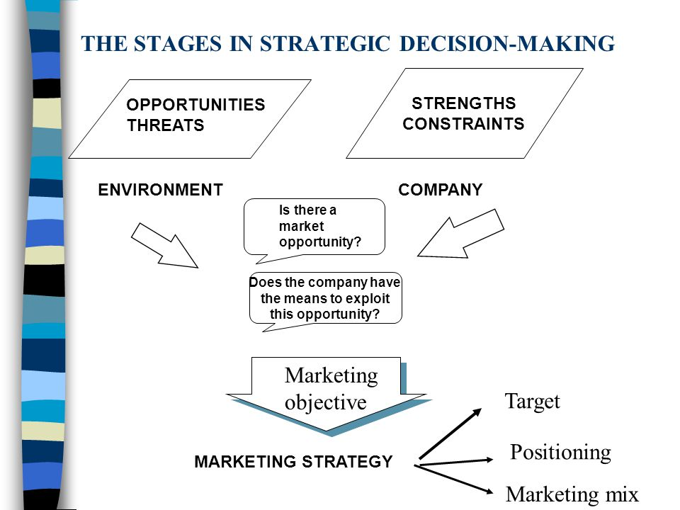 THE STAGES IN STRATEGIC DECISION-MAKING STRENGTHS CONSTRAINTS OPPORTUNITIES THREATS ENVIRONMENT COMPANY Does the company have the means to exploit this opportunity.
