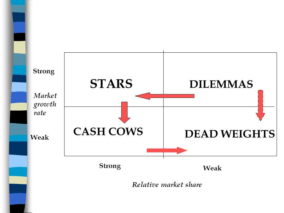 Relative market share Market growth rate Strong Weak Strong Weak CASH COWS STARS DILEMMAS DEAD WEIGHTS
