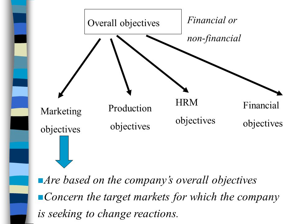 Overall objectives Financial or non-financial Financial objectives Production objectives HRM objectives Marketing objectives n Are based on the company's overall objectives n Concern the target markets for which the company is seeking to change reactions.