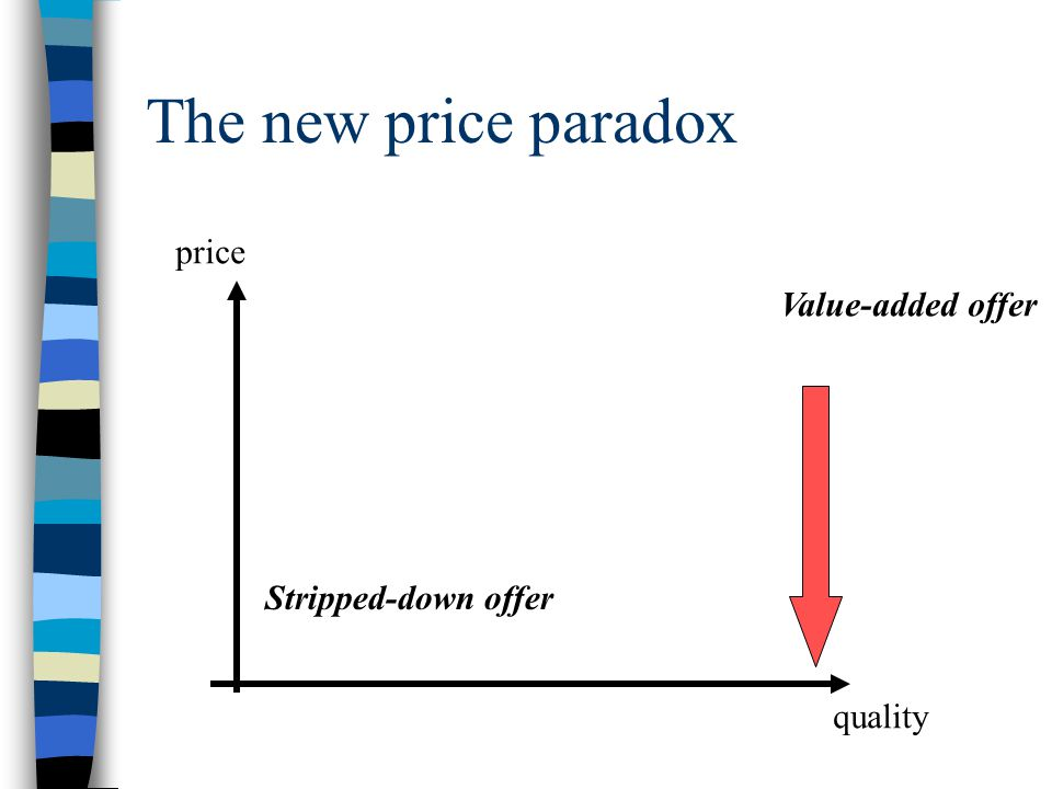 The new price paradox quality price Value-added offer Stripped-down offer