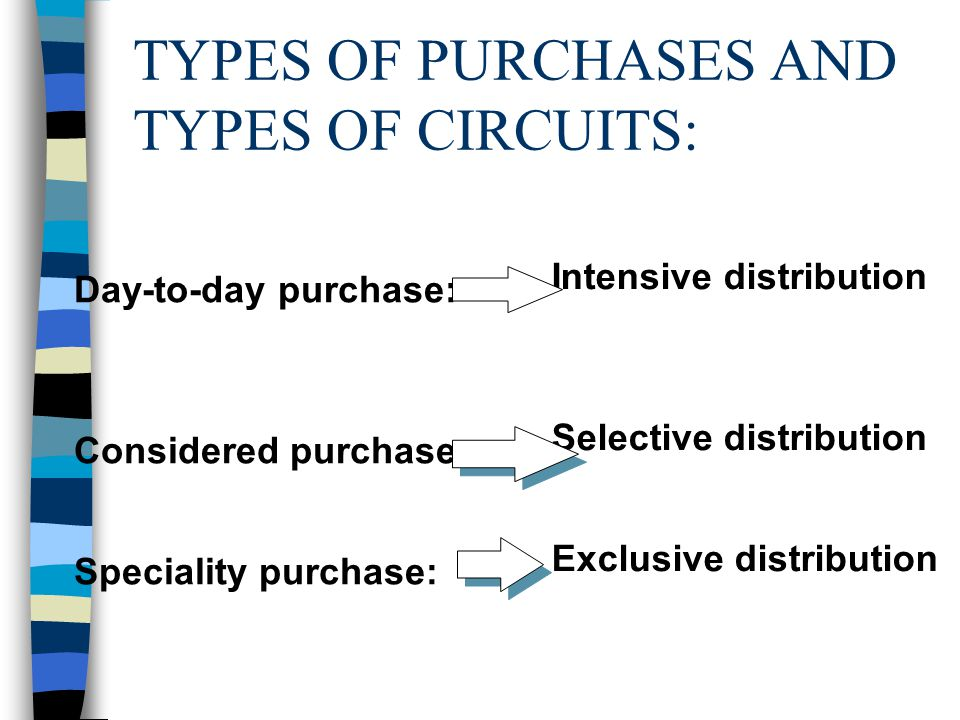 TYPES OF PURCHASES AND TYPES OF CIRCUITS: Day-to-day purchase: Considered purchase : Speciality purchase: Intensive distribution Selective distribution Exclusive distribution