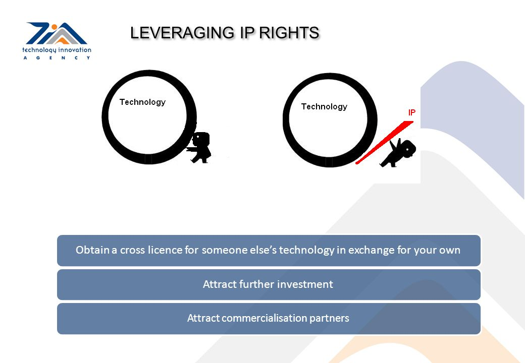LEVERAGING IP RIGHTS Obtain a cross licence for someone else's technology in exchange for your ownAttract further investment Attract commercialisation
