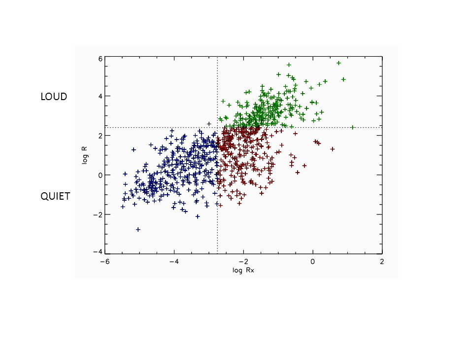 Spectral Index Quiet -> 1.73 (CAIXA) Type1 -> ~2 (Scott et al. 2011)