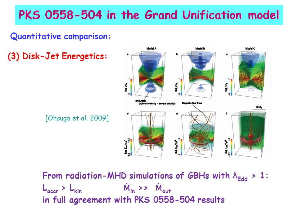 PKS 0558-504 in the Grand Unification model Quantitative comparison: (3) Disk-Jet Energetics: From radiation-MHD simulations of GBHs with λ Edd > 1: L accr > L kin Ṁ in >> Ṁ out in full agreement with PKS 0558-504 results [Ohsuga et al.