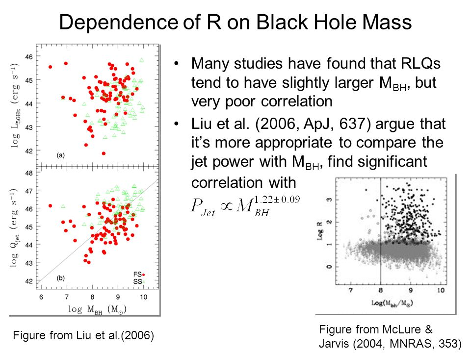 Dependence of R on Black Hole Mass Many studies have found that RLQs tend to have slightly larger M BH, but very poor correlation Liu et al.