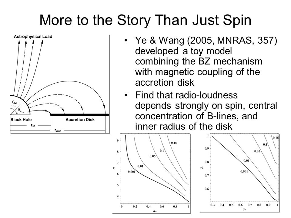 More to the Story Than Just Spin Ye & Wang (2005, MNRAS, 357) developed a toy model combining the BZ mechanism with magnetic coupling of the accretion disk Find that radio-loudness depends strongly on spin, central concentration of B-lines, and inner radius of the disk