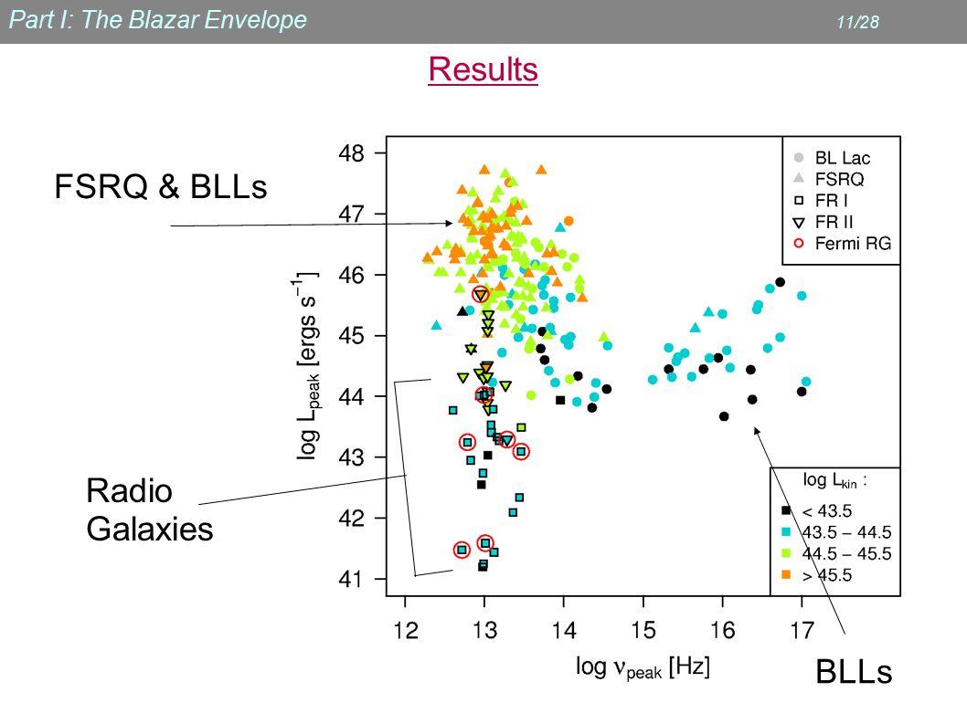 Part I: The Blazar Envelope 11/28 Results BLLs Radio Galaxies FSRQ & BLLs