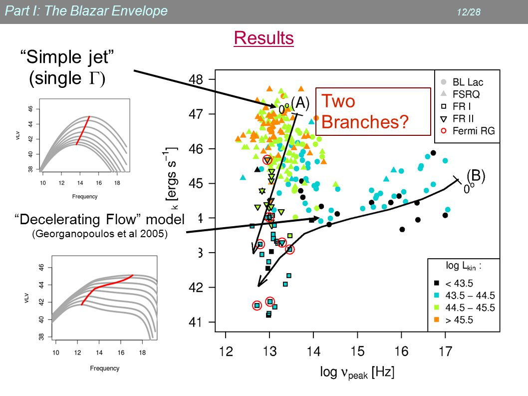 Part I: The Blazar Envelope 12/28 Results Simple jet (single Γ) Decelerating Flow model (Georganopoulos et al 2005) Two Branches?