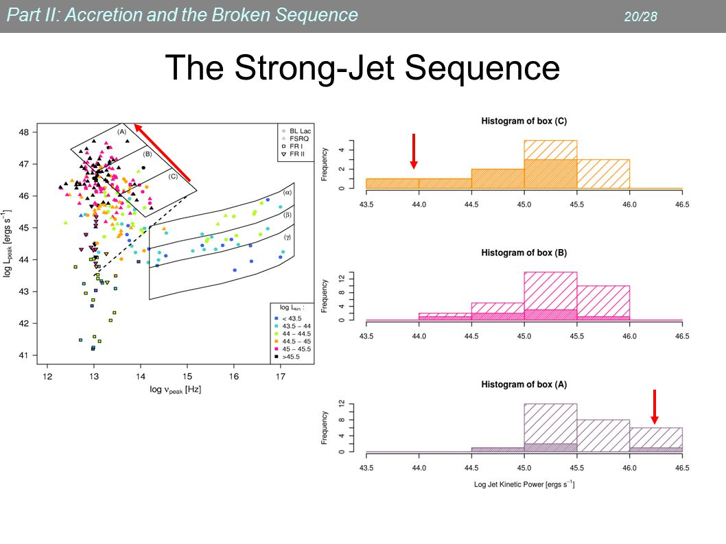 Part II: Accretion and the Broken Sequence 20/28 The Strong-Jet Sequence