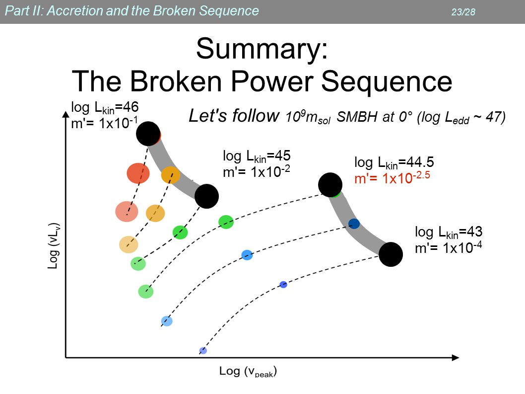 Part II: Accretion and the Broken Sequence 23/28 Summary: The Broken Power Sequence log L kin =43 m = 1x10 -4 log L kin =44.5 m = 1x10 -2.5 Let s follow 10 9 m sol SMBH at 0° (log L edd ~ 47) log L kin =45 m = 1x10 -2 log L kin =46 m = 1x10 -1